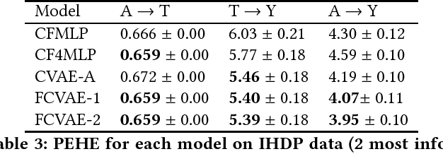 Figure 4 for Fairness Through Causal Awareness: Learning Latent-Variable Models for Biased Data