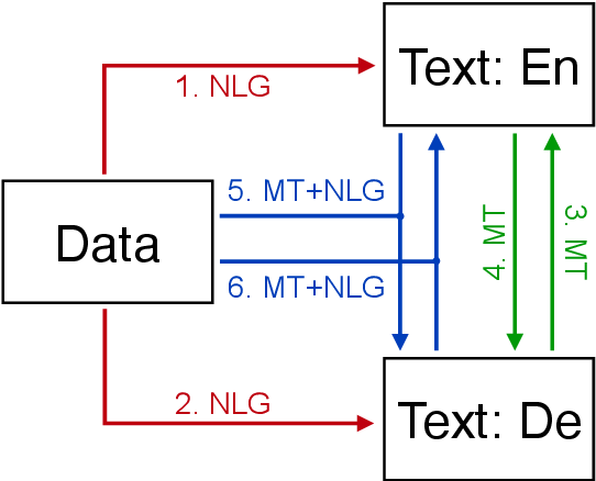 Figure 1 for Findings of the Third Workshop on Neural Generation and Translation