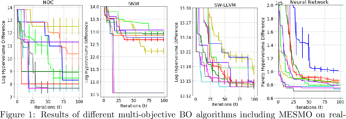 Figure 1 for Max-value Entropy Search for Multi-Objective Bayesian Optimization with Constraints