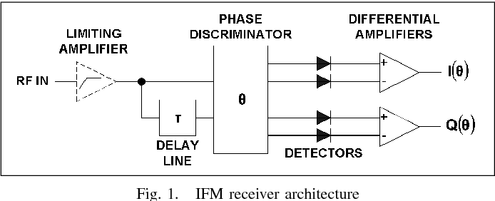 Figure 1 from Comparison of analog IFM and digital frequency