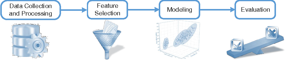 Figure 1 for Towards Better Analysis of Machine Learning Models: A Visual Analytics Perspective