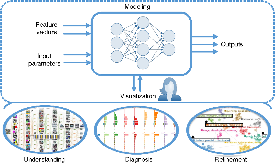 Figure 2 for Towards Better Analysis of Machine Learning Models: A Visual Analytics Perspective