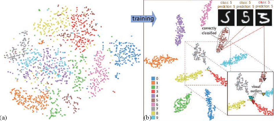Figure 3 for Towards Better Analysis of Machine Learning Models: A Visual Analytics Perspective