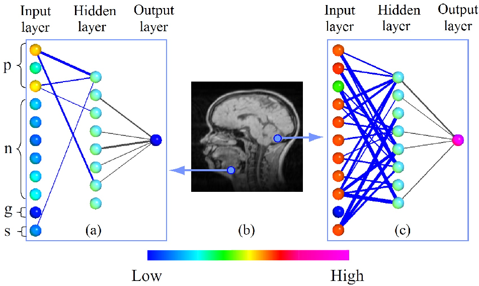 Figure 4 for Towards Better Analysis of Machine Learning Models: A Visual Analytics Perspective