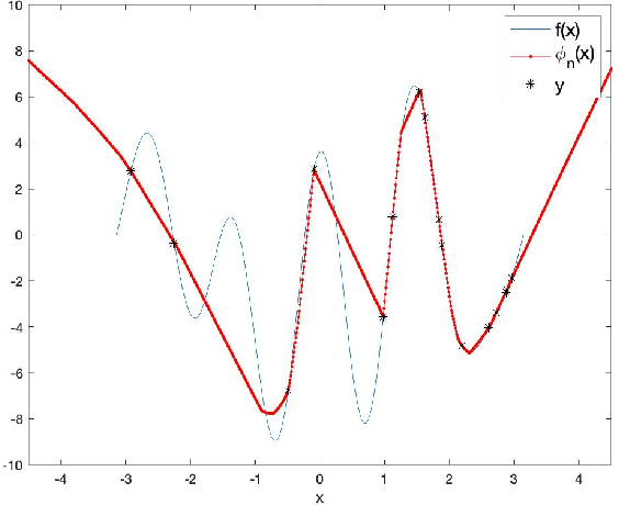 Figure 1 for A function space analysis of finite neural networks with insights from sampling theory