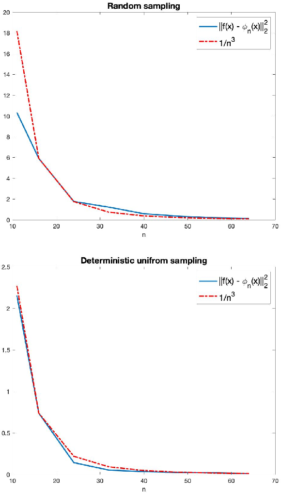 Figure 2 for A function space analysis of finite neural networks with insights from sampling theory