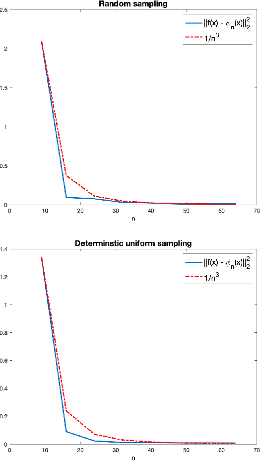 Figure 4 for A function space analysis of finite neural networks with insights from sampling theory