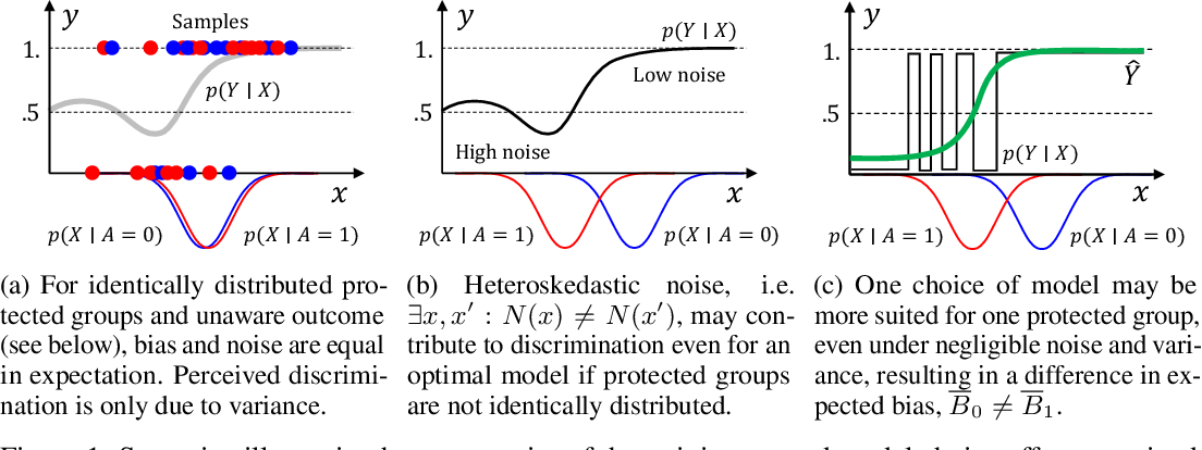 Figure 1 for Why Is My Classifier Discriminatory?