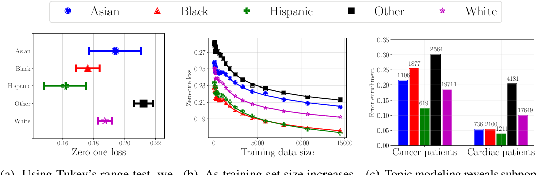Figure 3 for Why Is My Classifier Discriminatory?