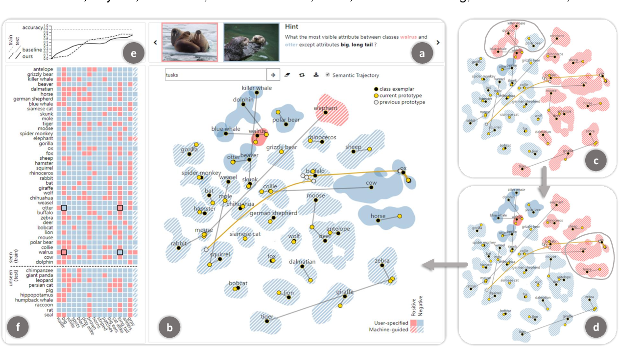 Figure 1 for Towards Visual Explainable Active Learning for Zero-Shot Classification