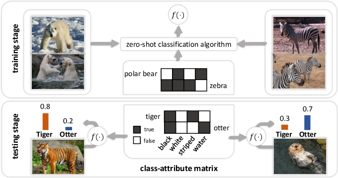 Figure 2 for Towards Visual Explainable Active Learning for Zero-Shot Classification