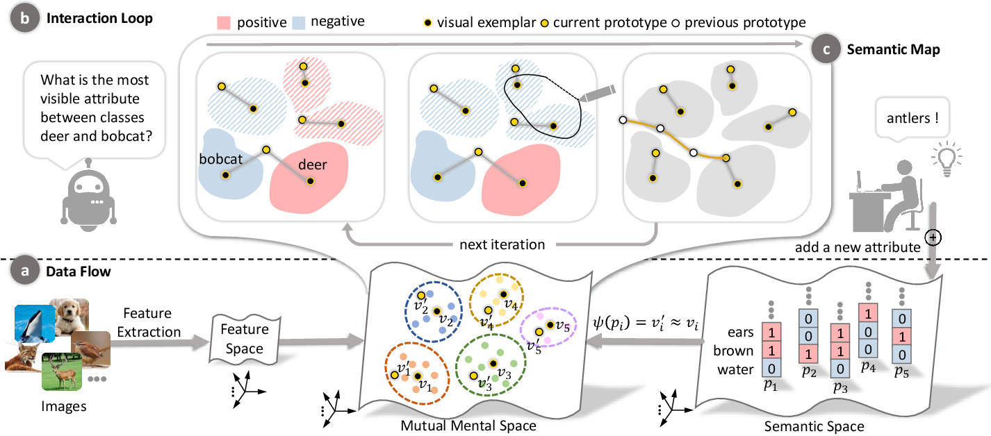 Figure 3 for Towards Visual Explainable Active Learning for Zero-Shot Classification