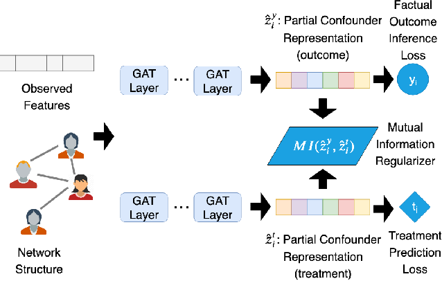 Figure 1 for Counterfactual Evaluation of Treatment Assignment Functions with Networked Observational Data