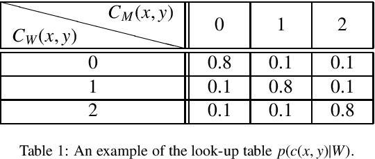 Figure 2 for A Generalizable Knowledge Framework for Semantic Indoor Mapping Based on Markov Logic Networks and Data Driven MCMC