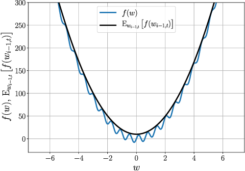 Figure 1 for Convergence Analysis of Homotopy-SGD for non-convex optimization