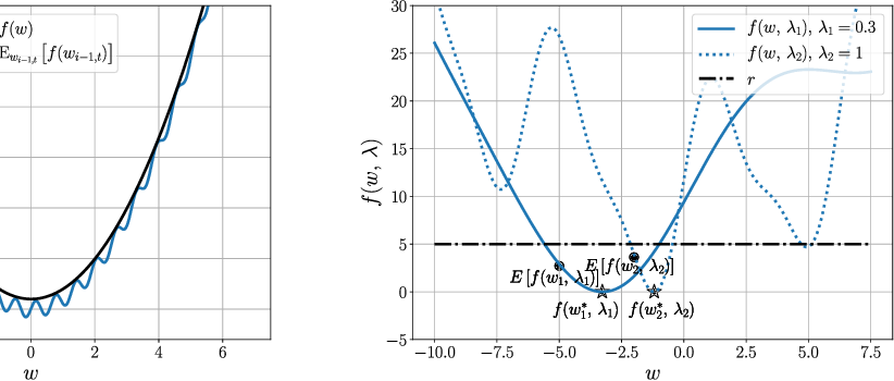 Figure 2 for Convergence Analysis of Homotopy-SGD for non-convex optimization