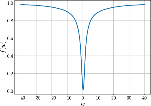 Figure 3 for Convergence Analysis of Homotopy-SGD for non-convex optimization