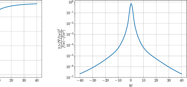 Figure 4 for Convergence Analysis of Homotopy-SGD for non-convex optimization