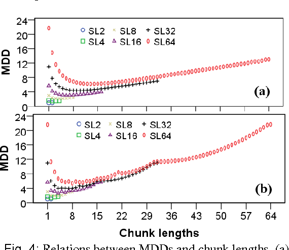 Figure 3 for The influence of Chunking on Dependency Crossing and Distance