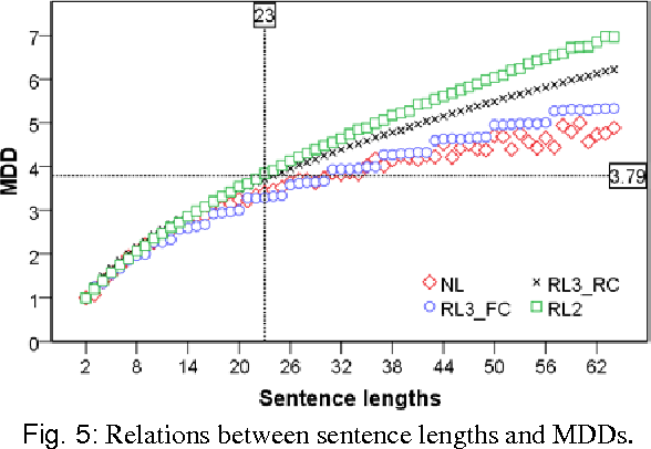 Figure 4 for The influence of Chunking on Dependency Crossing and Distance