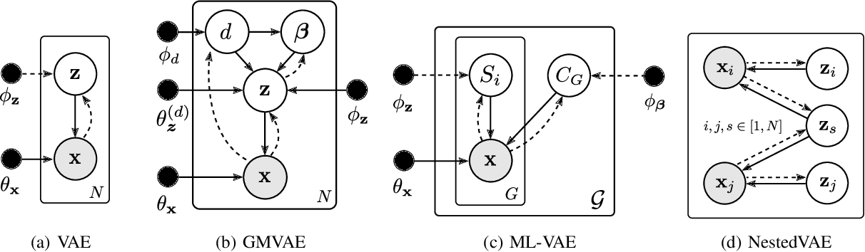 Figure 1 for Unsupervised Learning of Global Factors in Deep Generative Models