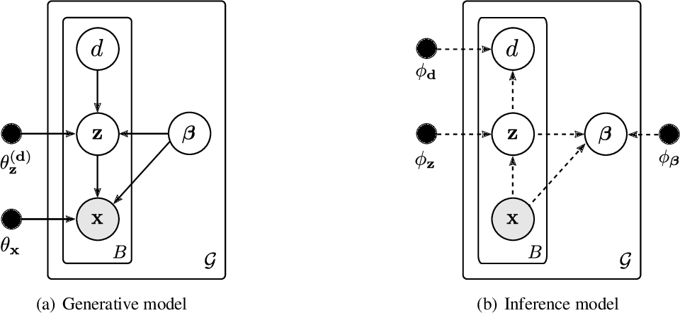 Figure 3 for Unsupervised Learning of Global Factors in Deep Generative Models