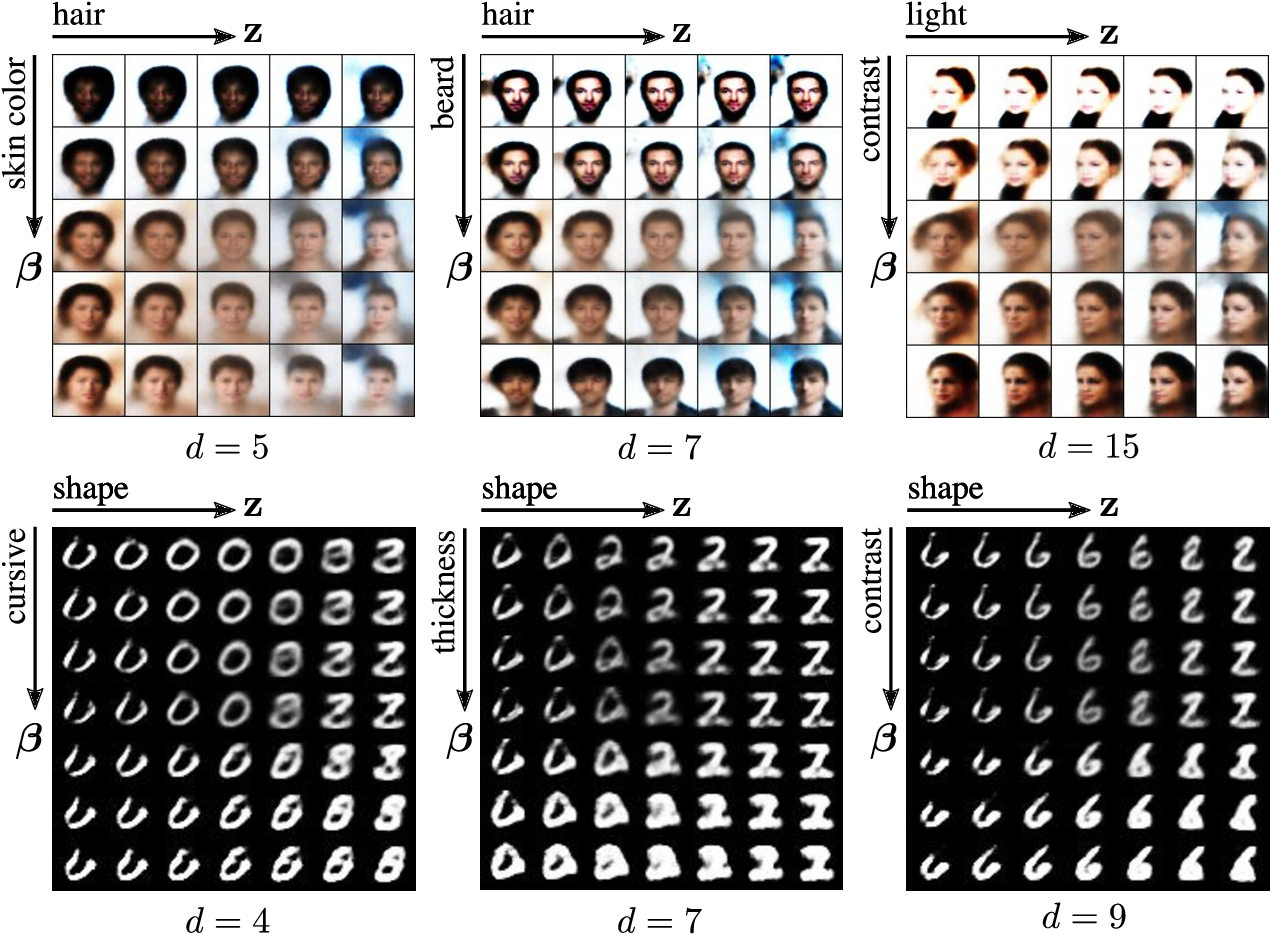 Figure 4 for Unsupervised Learning of Global Factors in Deep Generative Models