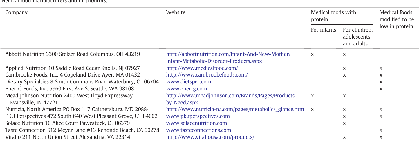 Table 3 from Nutritional treatment for inborn errors of