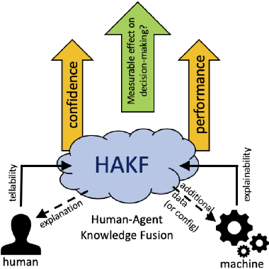 Figure 1 for Towards human-agent knowledge fusion (HAKF) in support of distributed coalition teams