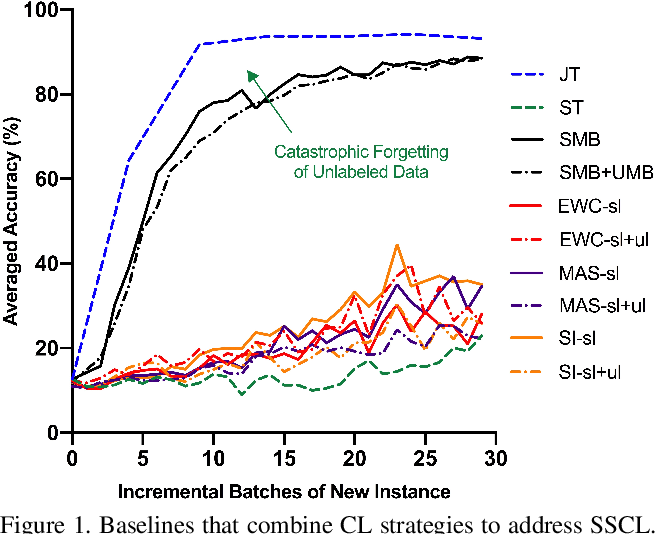 Figure 1 for ORDisCo: Effective and Efficient Usage of Incremental Unlabeled Data for Semi-supervised Continual Learning