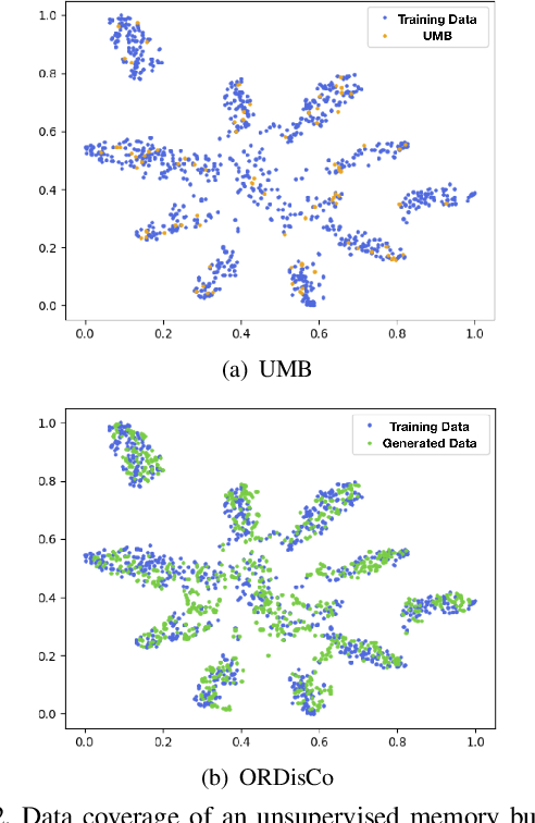 Figure 3 for ORDisCo: Effective and Efficient Usage of Incremental Unlabeled Data for Semi-supervised Continual Learning
