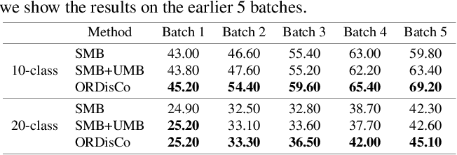 Figure 4 for ORDisCo: Effective and Efficient Usage of Incremental Unlabeled Data for Semi-supervised Continual Learning