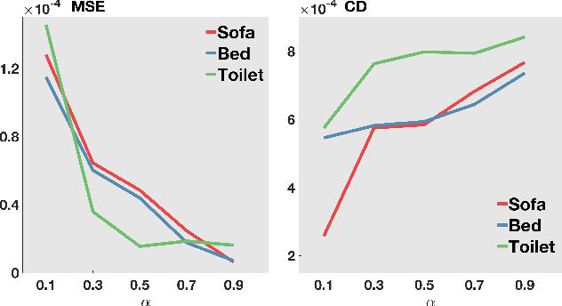 Figure 4 for 3D Point Cloud Denoising via Deep Neural Network based Local Surface Estimation