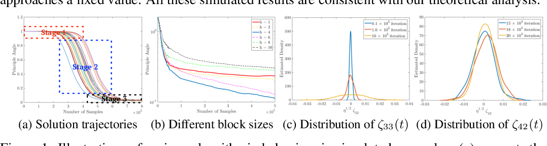 Figure 1 for Dimensionality Reduction for Stationary Time Series via Stochastic Nonconvex Optimization