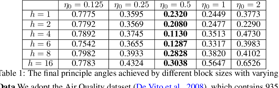 Figure 2 for Dimensionality Reduction for Stationary Time Series via Stochastic Nonconvex Optimization