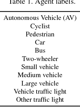 Figure 1 for Action Detection from a Robot-Car Perspective