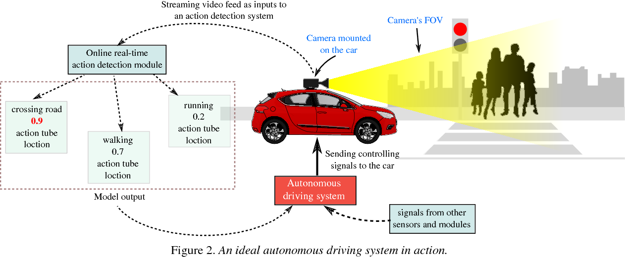 Figure 4 for Action Detection from a Robot-Car Perspective