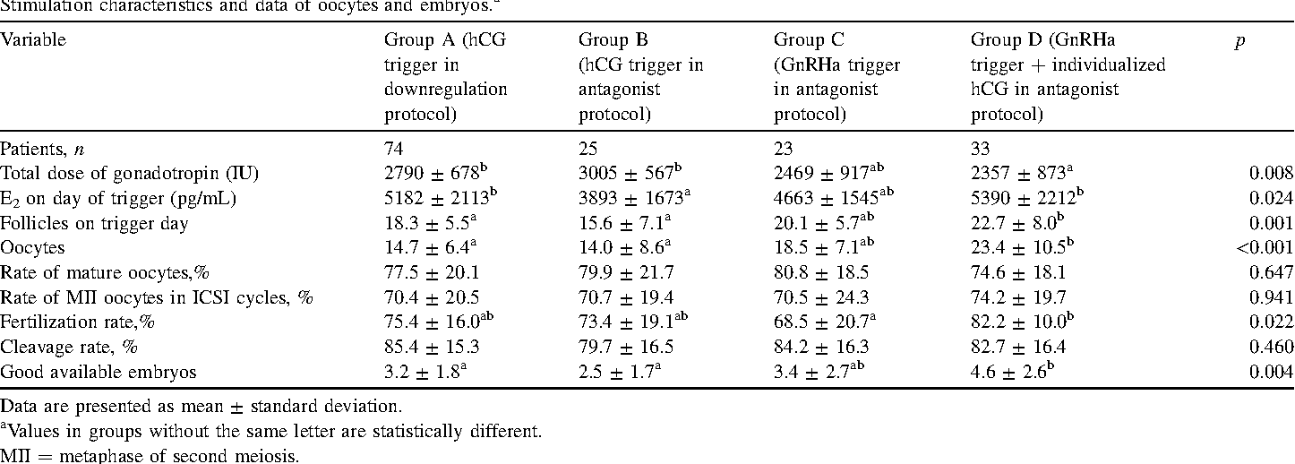Table 2 from The benefit of individualized low-dose hCG support for