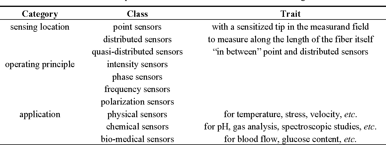 Table 1 from Fiber-Optical Sensors: Basics and Applications in ...