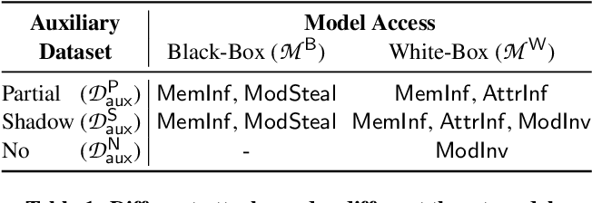 Figure 1 for ML-Doctor: Holistic Risk Assessment of Inference Attacks Against Machine Learning Models