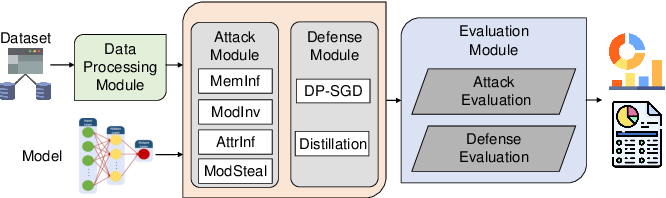 Figure 2 for ML-Doctor: Holistic Risk Assessment of Inference Attacks Against Machine Learning Models