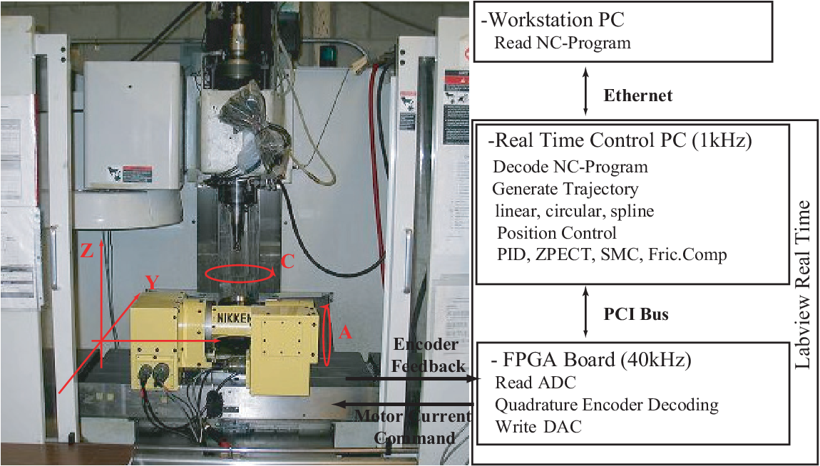 PDF] Smooth trajectory generation and precision control of 5-axis