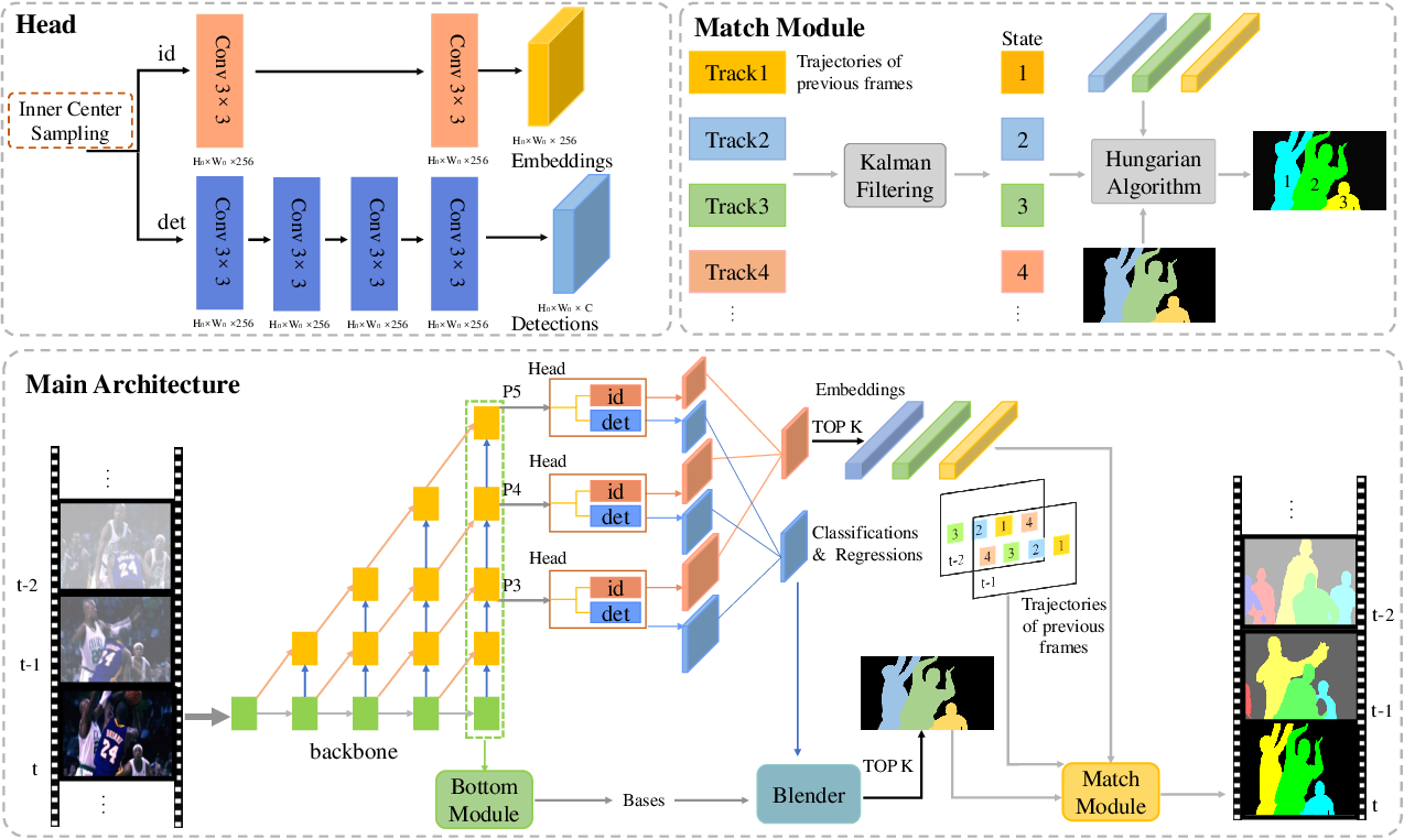Figure 2 for Real-time Human-Centric Segmentation for Complex Video Scenes