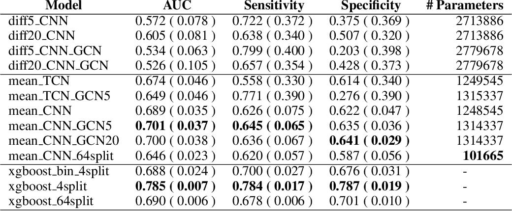 Figure 2 for Towards a predictive spatio-temporal representation of brain data