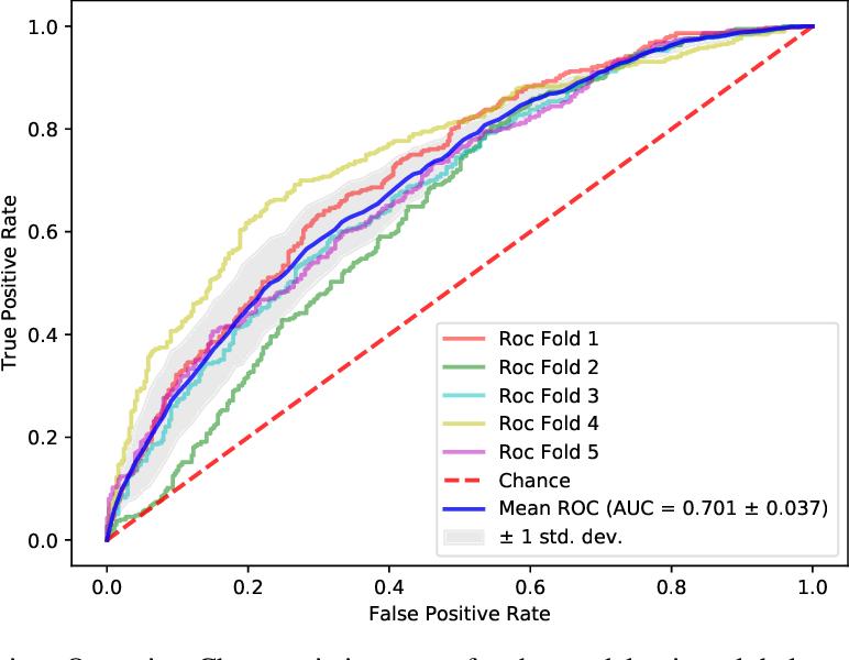 Figure 3 for Towards a predictive spatio-temporal representation of brain data