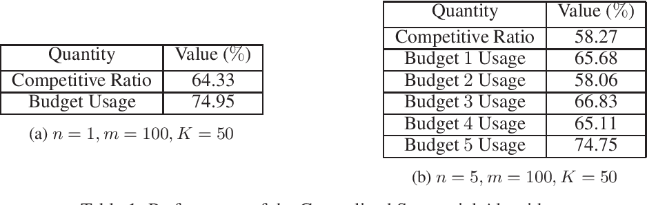 Figure 1 for Competitive Algorithms for Online Budget-Constrained Continuous DR-Submodular Problems
