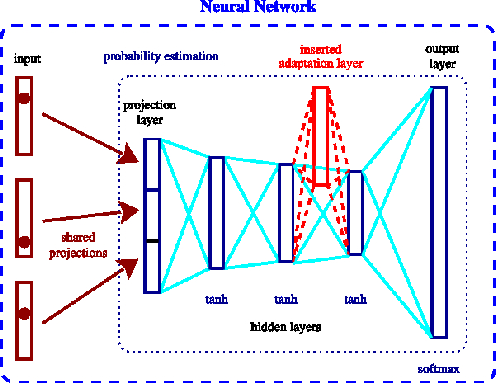 Figure 1 for Incremental Adaptation Strategies for Neural Network Language Models