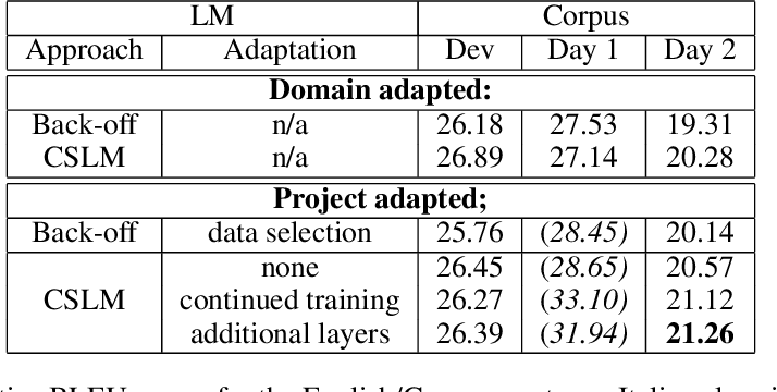 Figure 3 for Incremental Adaptation Strategies for Neural Network Language Models