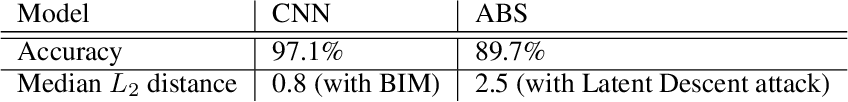 Figure 4 for Towards the first adversarially robust neural network model on MNIST