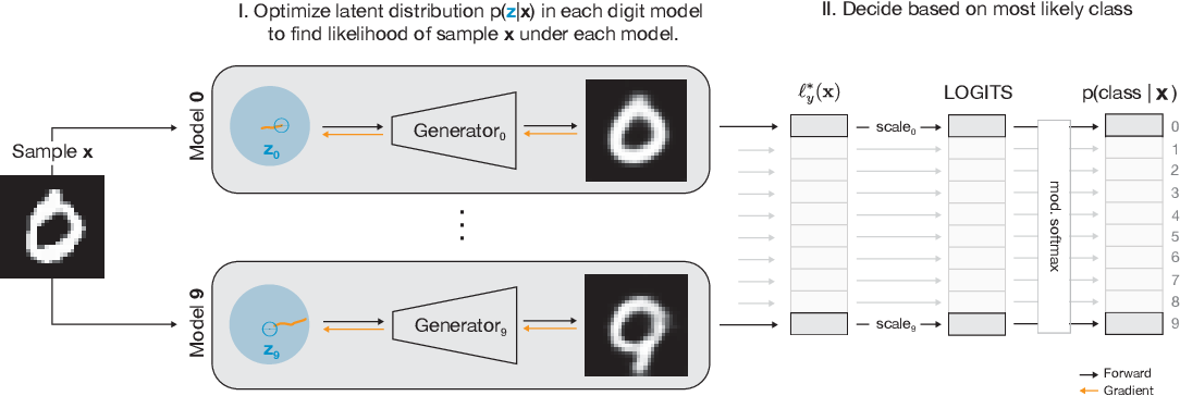 Figure 1 for Towards the first adversarially robust neural network model on MNIST